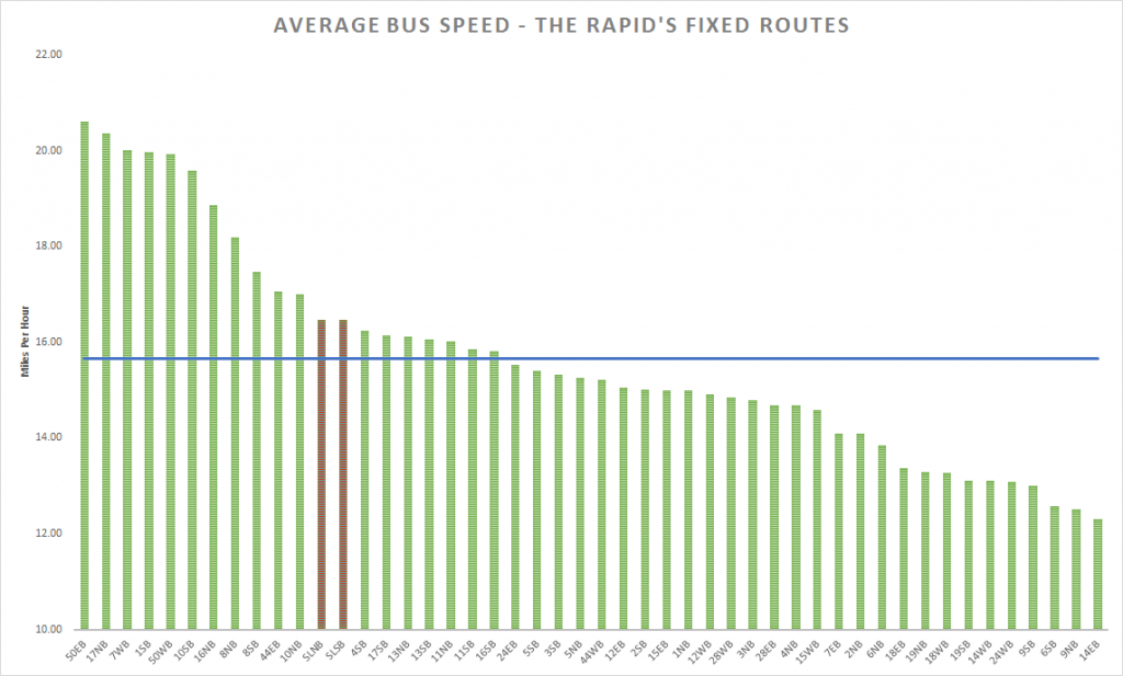 silver line speed comparison
